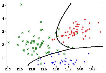 Logistic Regression | Chris Smith